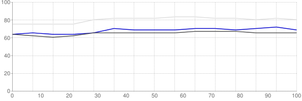 Percent of median household income going towards median monthly gross rent in Hennepin County Minnesota
